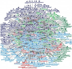 "Figure 8: ""library"" related tags network (with extracted clusters) on Flickr content-sharing site"