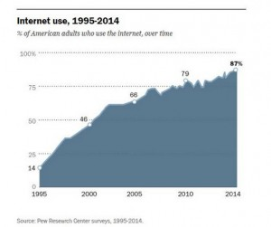 PewInternet Internet use graph