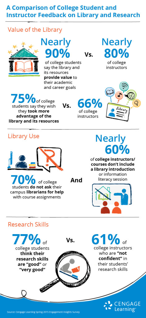 Faculty-Student Perceptions - Library and Research