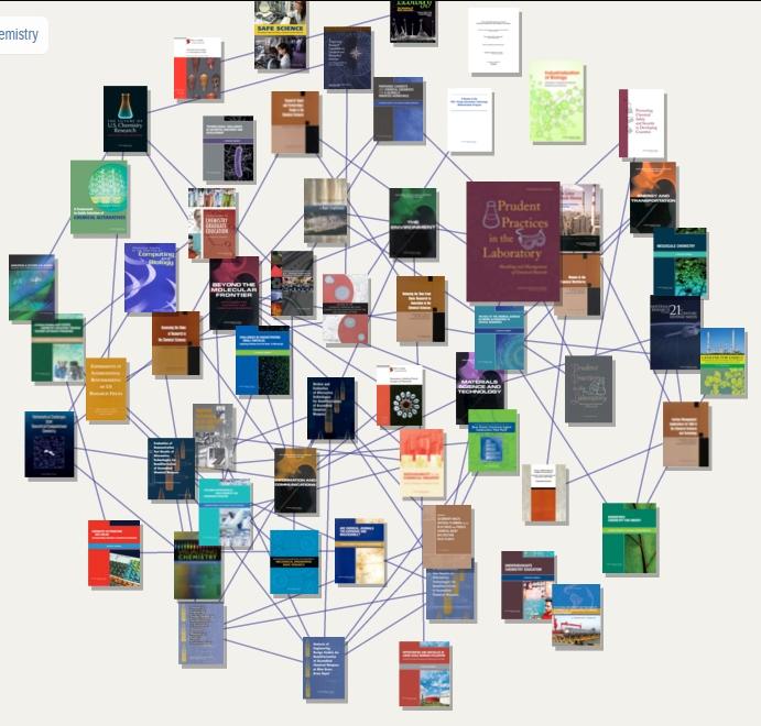 Network of chemistry books