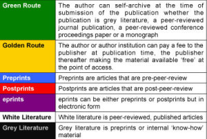 Types of OA
