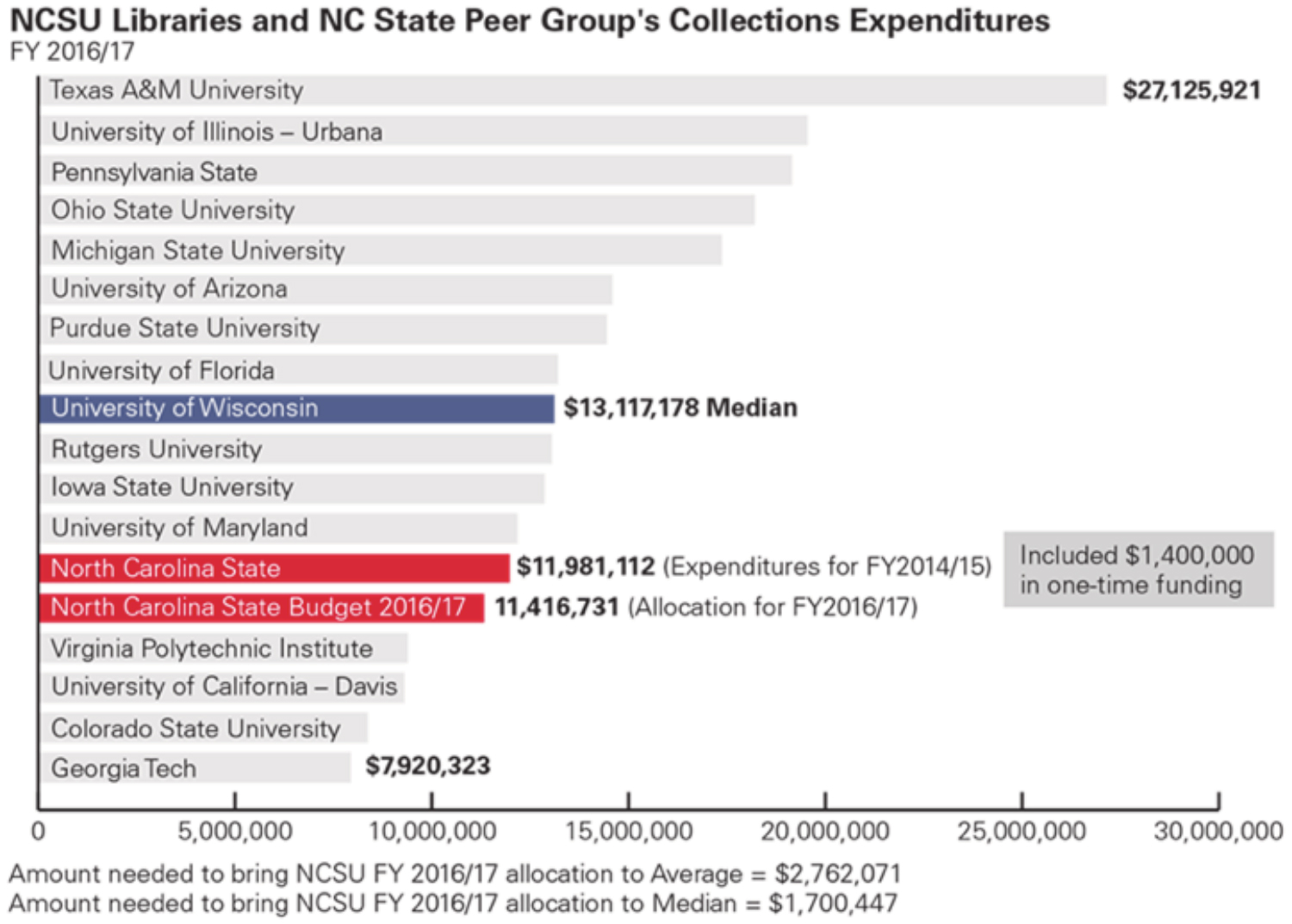 NCSU Libraries and NC State Peer Group's Collections Expenditures