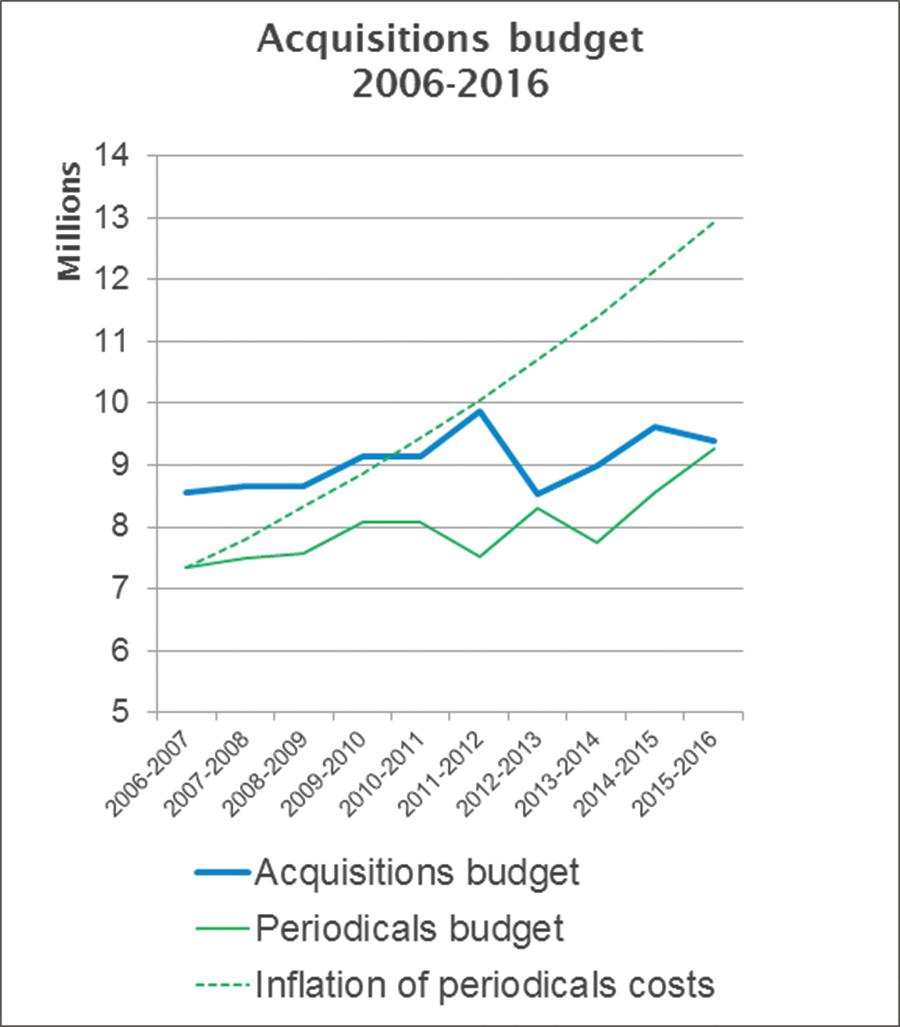 Acquisitions Budget