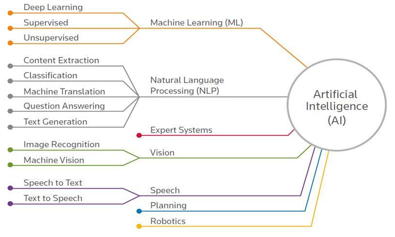 AI sub-disciplines
