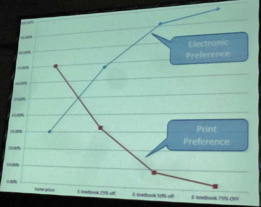 Effect of prices on print vs. e-book purchases